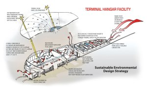 The Spaceport America Terminal Hangar Facility was designed to be environmentally friendly.  Credit: URS/Foster + Partners.