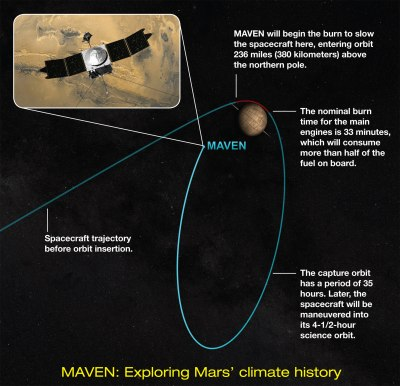 This image shows an artist concept of the trajectory of NASA's MAVEN mission as it approached the Red Planet. MAVEN entered orbit around Mars on Sept. 21, 2014, completing an interplanetary journey of 10 months and 442 million miles (711 million kilometers). Credit: NASA's Goddard Space Flight Center/Univ. of Colorado