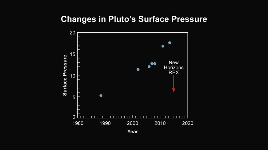 New Horizons has found that Pluto's atmosphere has an unexpectedly low surface pressure. Observations with the New Horizons' REX radio experiment, made about one hour after closest approach to Pluto on July 14, reveal that the atmospheric surface pressure is about half the value previously inferred from Earth-based observations. Credit: NASA/JHUAPL/SwRI