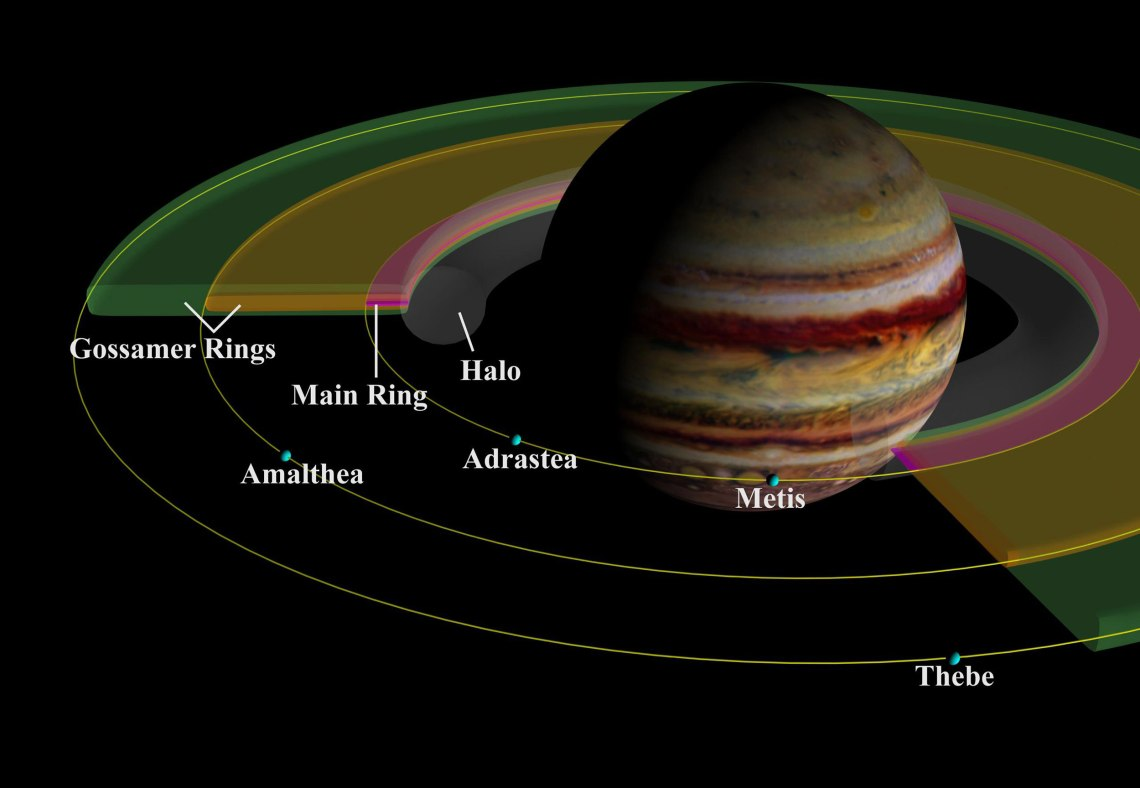 This schematic cut-away view of the components of Jupiter's ring system shows the geometry of the rings in relation to Jupiter and to the small inner satellites, which are the source of the dust which forms the rings. Credit: NASA/JPL/Cornell University
