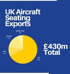 2016 source marketsandmarkets com uk aircraft seating exports [ 800 x 2000 Pixel ]
