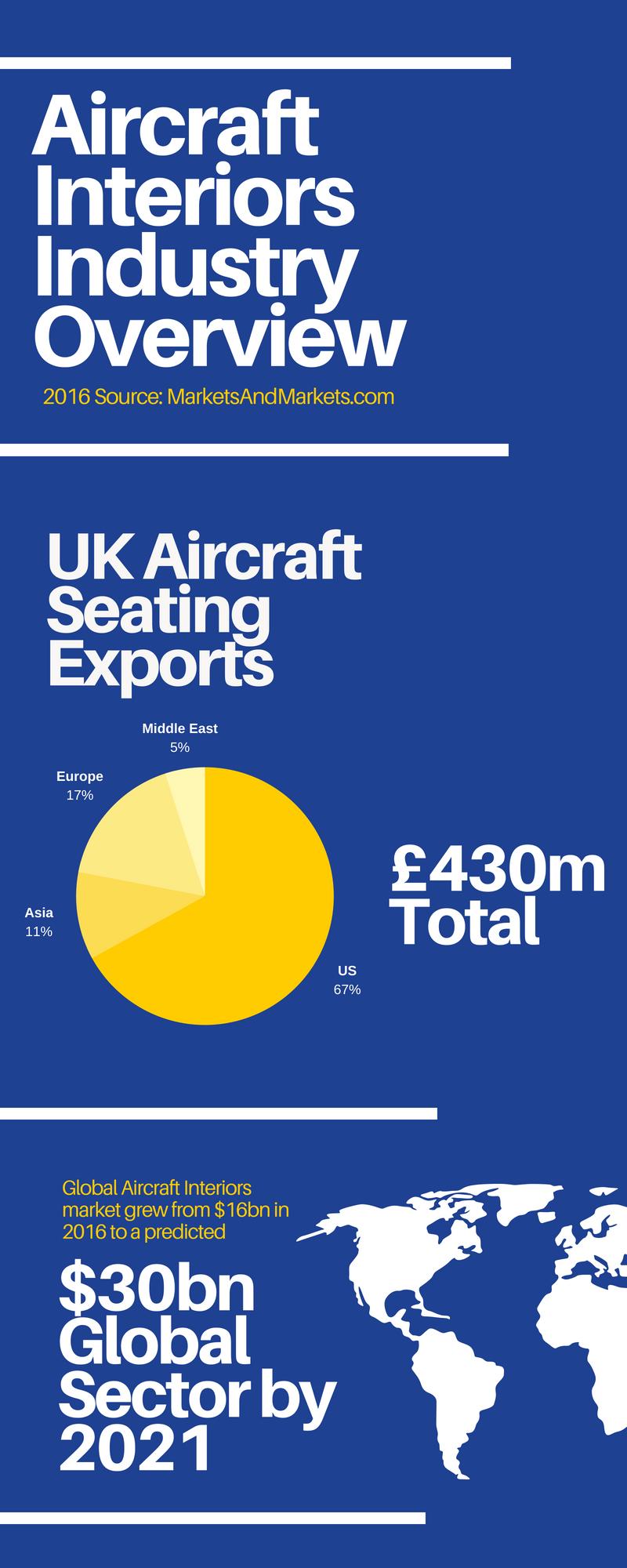 medium resolution of 2016 source marketsandmarkets com uk aircraft seating exports