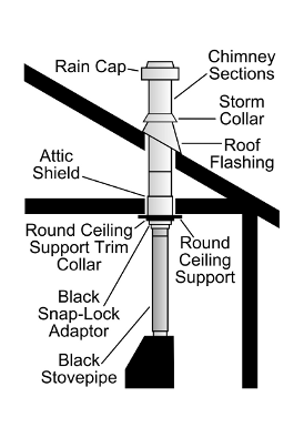 Chimney Pipe, Class A Metalbestos Chimney Pipe