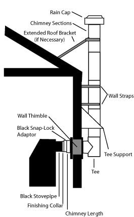 CERTIFIED WOOD STOVE THAT USES A 5 FLUE PIPE (wood burning