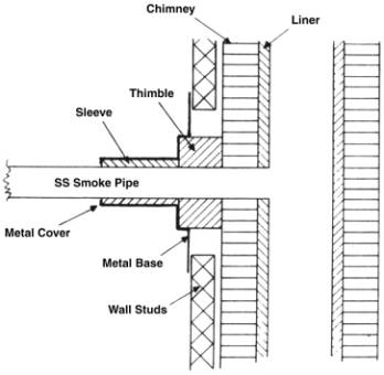 Chimney Thimble Instructions
