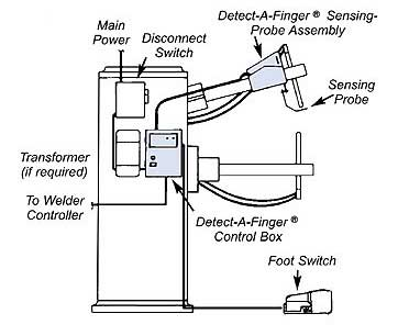 Detect-a-Finger® Drop-Probe Device for Welders (RKC500)