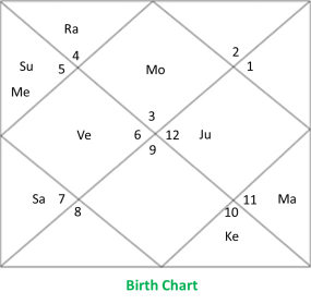 sade sati calculator