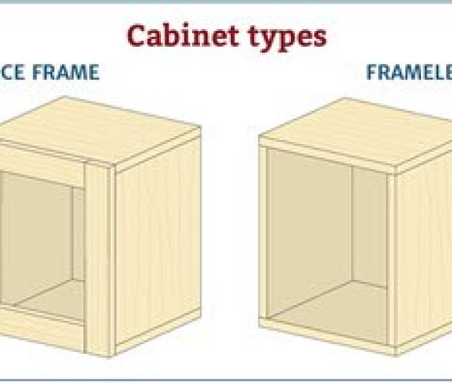 There Are Two Basic Types Of Cabinets With Corresponding Hinges