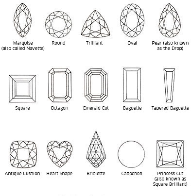 There are several different cuts that gem cutters, also