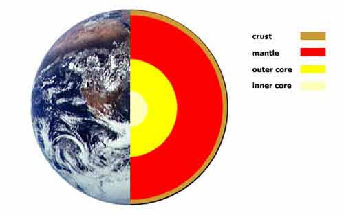 blank diagram of earth s layers photocell sensor wiring the earths interior a look at inner is composed three main parts sometimes called crust mantle and core as shown in