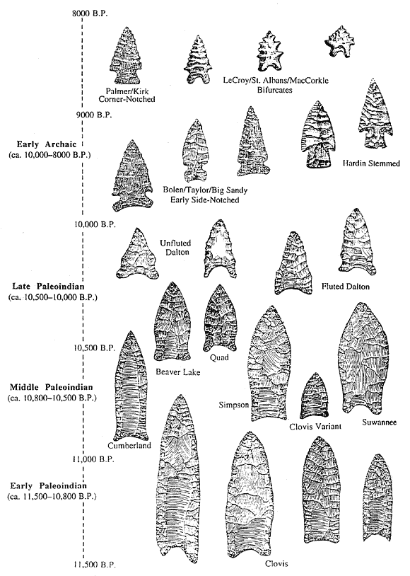 Native American Indian ARROWHEADS: The Ultimate