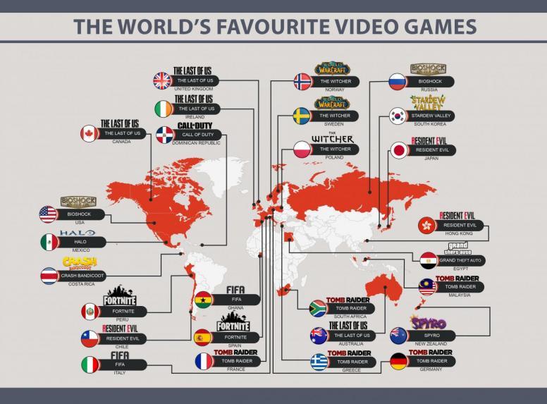 Jeux Populaire Monde