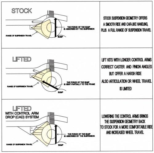 small resolution of jeep grand cherokee control arm drop zj grand cherokee control arm drop kit 1993 1998