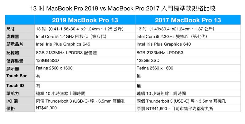 2019 MacBook Pro 13 新款與 2017 舊款 ,螢幕快照 2019 07 14 上午10 11 10
