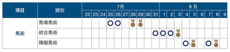 2020 東京奧運賽程表、開幕式與閉幕式日期資訊總整理 9