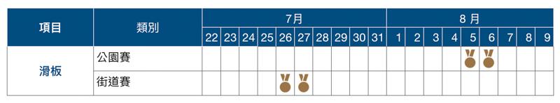 2020 東京奧運賽程表、開幕式與閉幕式日期資訊總整理 23