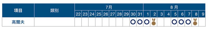 2020 東京奧運賽程表、開幕式與閉幕式日期資訊總整理 12