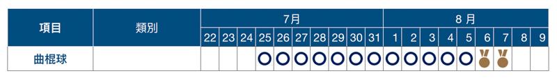 2020 東京奧運賽程表、開幕式與閉幕式日期資訊總整理 15
