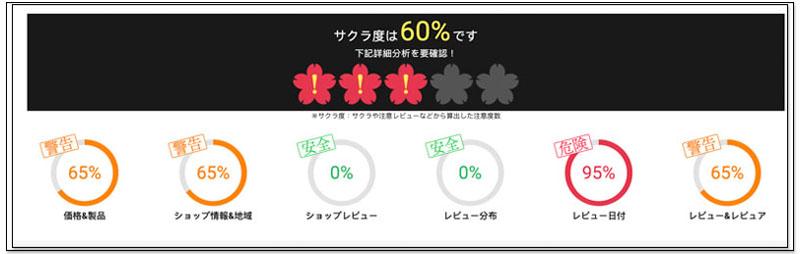 日本 Amazon 網購必備照妖鏡 Sakura Checker 一鍵檢查商品評分是假評價、還是真推薦 2