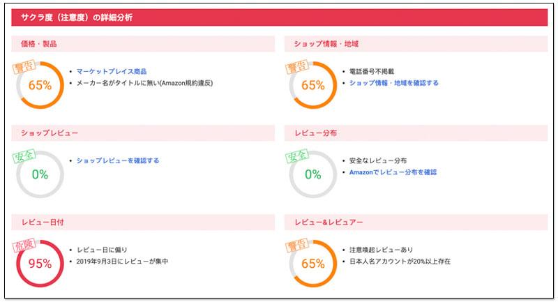 日本 Amazon 網購必備照妖鏡 Sakura Checker 一鍵檢查商品評分是假評價、還是真推薦 3