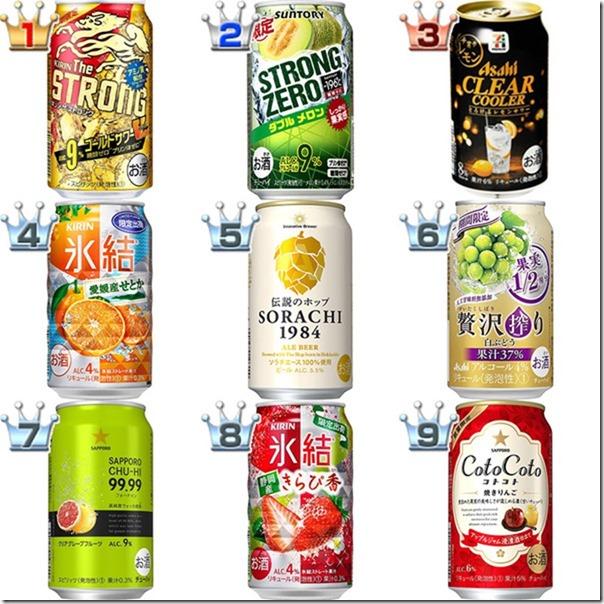 2019 最佳日本啤酒與果實酒排行榜,共 20 款入榜 5
