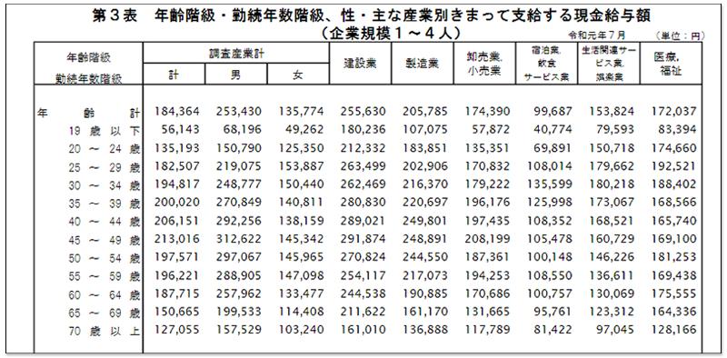日本1~4 人小公司薪水年齡分佈圖