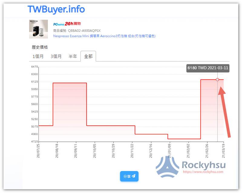 TWBuyer.info 查詢電商歷史價格