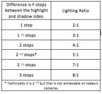 Lighting Ratios, The Easy Way - RockyNook