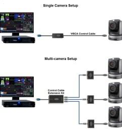 ptzjoy thd studio camera control connection diagram [ 1080 x 1080 Pixel ]