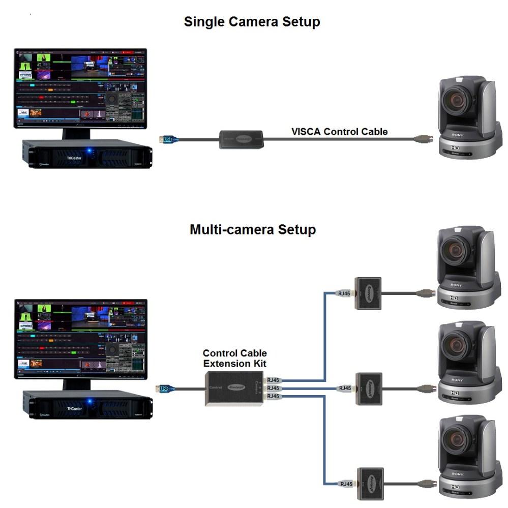 medium resolution of ptzjoy thd studio camera control connection diagram