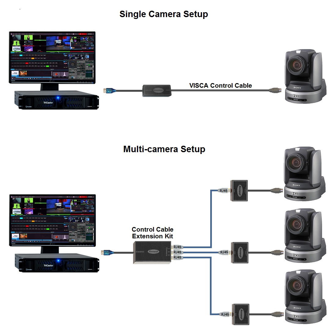 hight resolution of ptzjoy thd studio camera control connection diagram