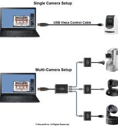 rocosoft ptzjoy camera control connection diagram [ 950 x 950 Pixel ]