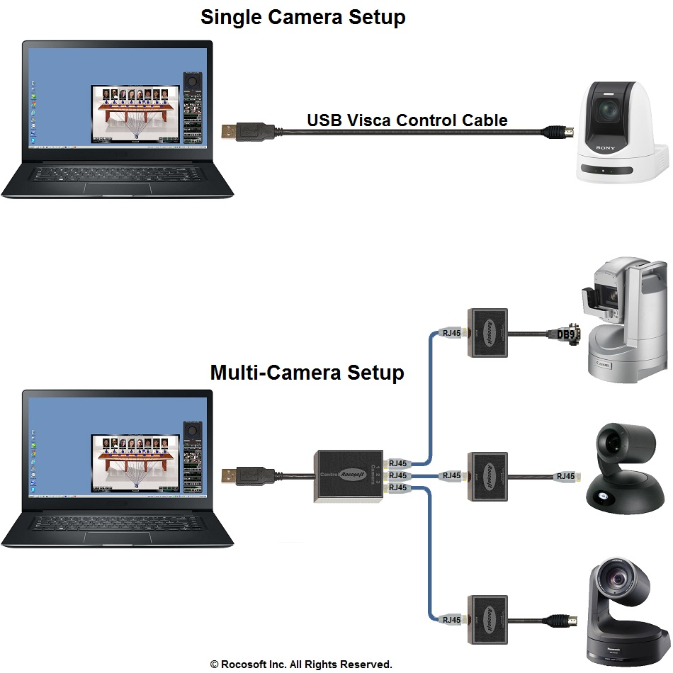hight resolution of rocosoft ptzjoy camera control connection diagram