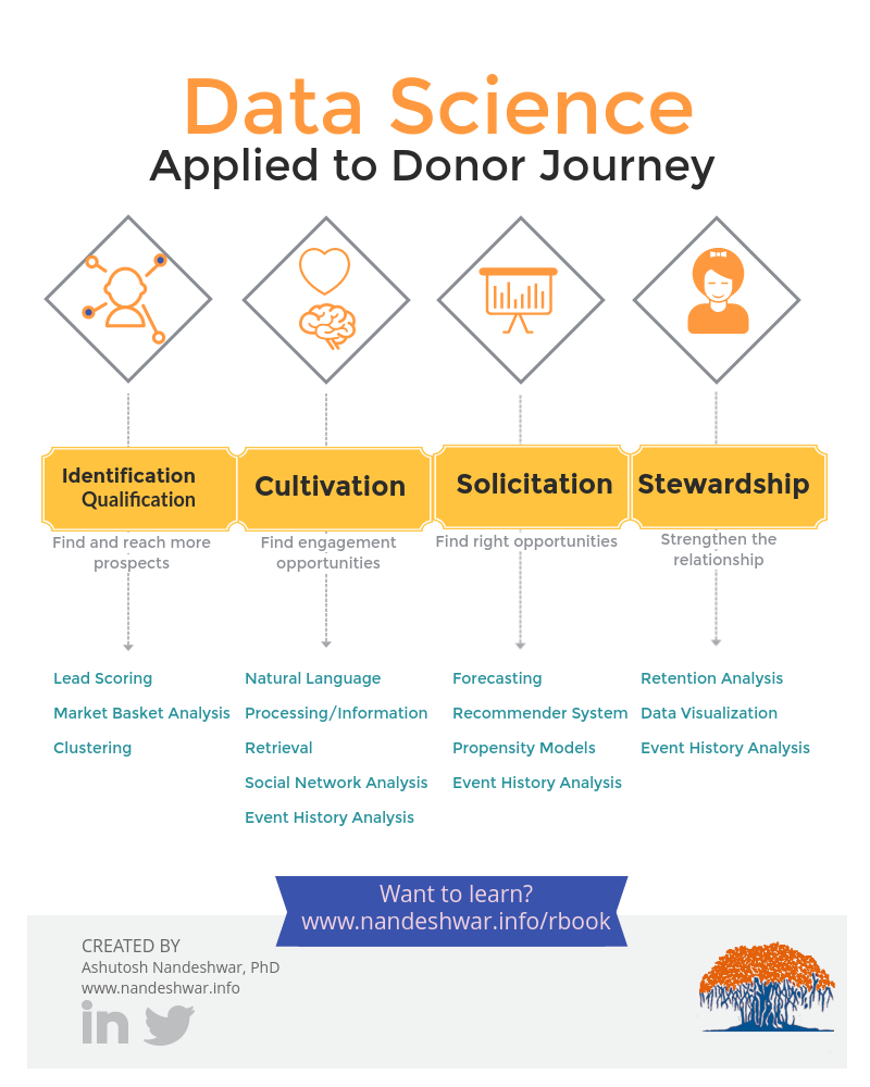 Data Science Applied to the Donor Journey.png