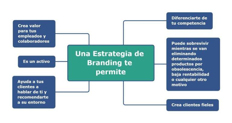 Infografía. Una estrategia de branding te permitirá.
