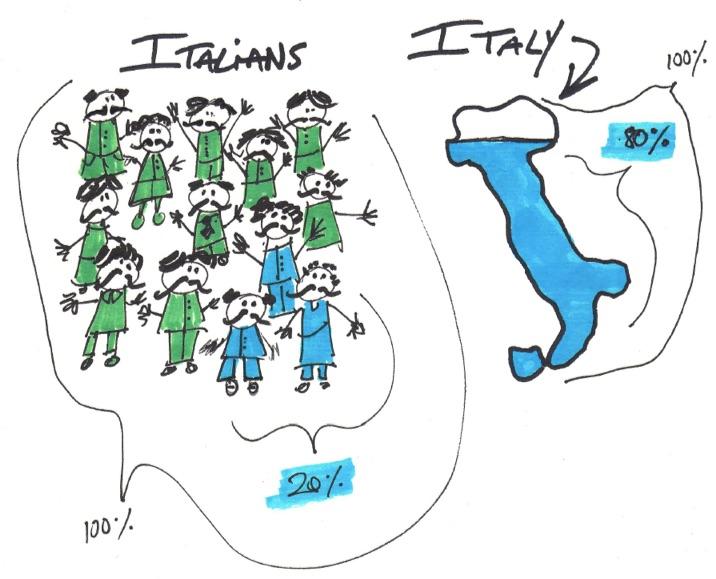 italians-italy-pareto-principle