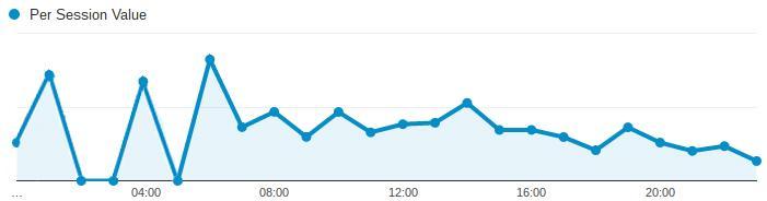 per-session-value-google-analytics
