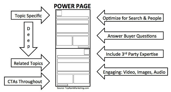 Power Page Layout