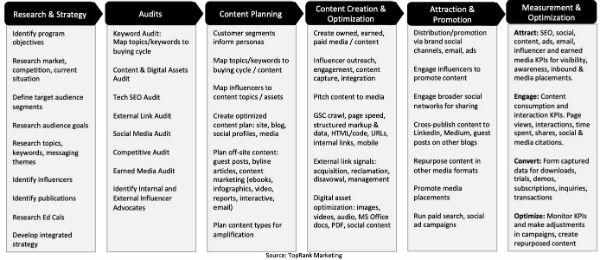 integrated b2b content marketing