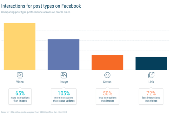 Facebook Interactions Stats