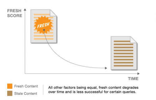 Graph from Moz Showing Content Freshness