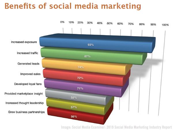 SME Chart