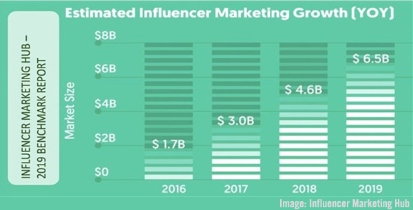 Influencer Marketing Hub Growth Chart