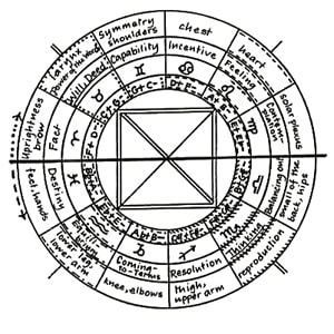 Roel's World Blog » The Astrological Zodiac & Musical Tonality