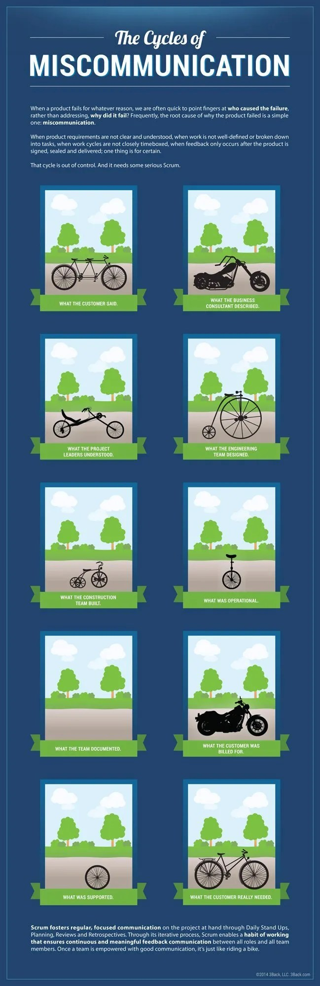The-Cycles-of-Miscommunication-Infographic