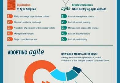 """The Agile Business"" [Infographic]"