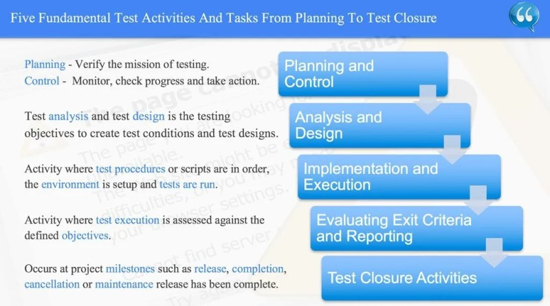 Five Fundamental Test Activities And Tasks From Planning To Test Closure - ISTQB