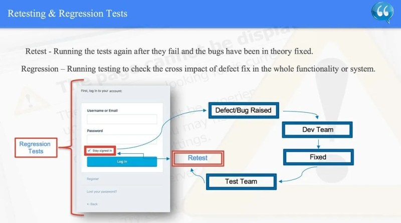 Retesting & Regression Tests - ISTQB.