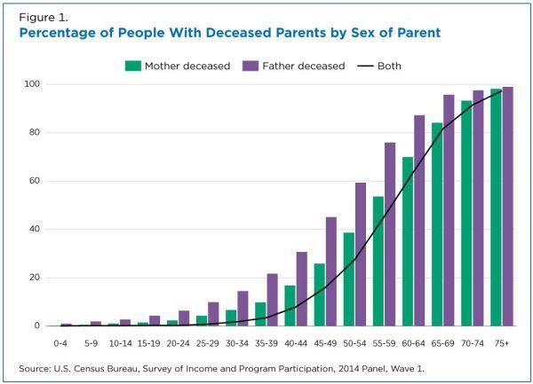 when do we lose our parents