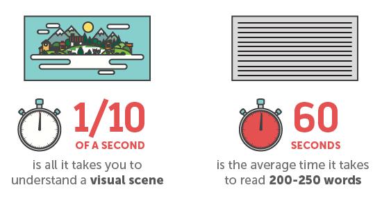 perbandingan konten visual dan tulisan